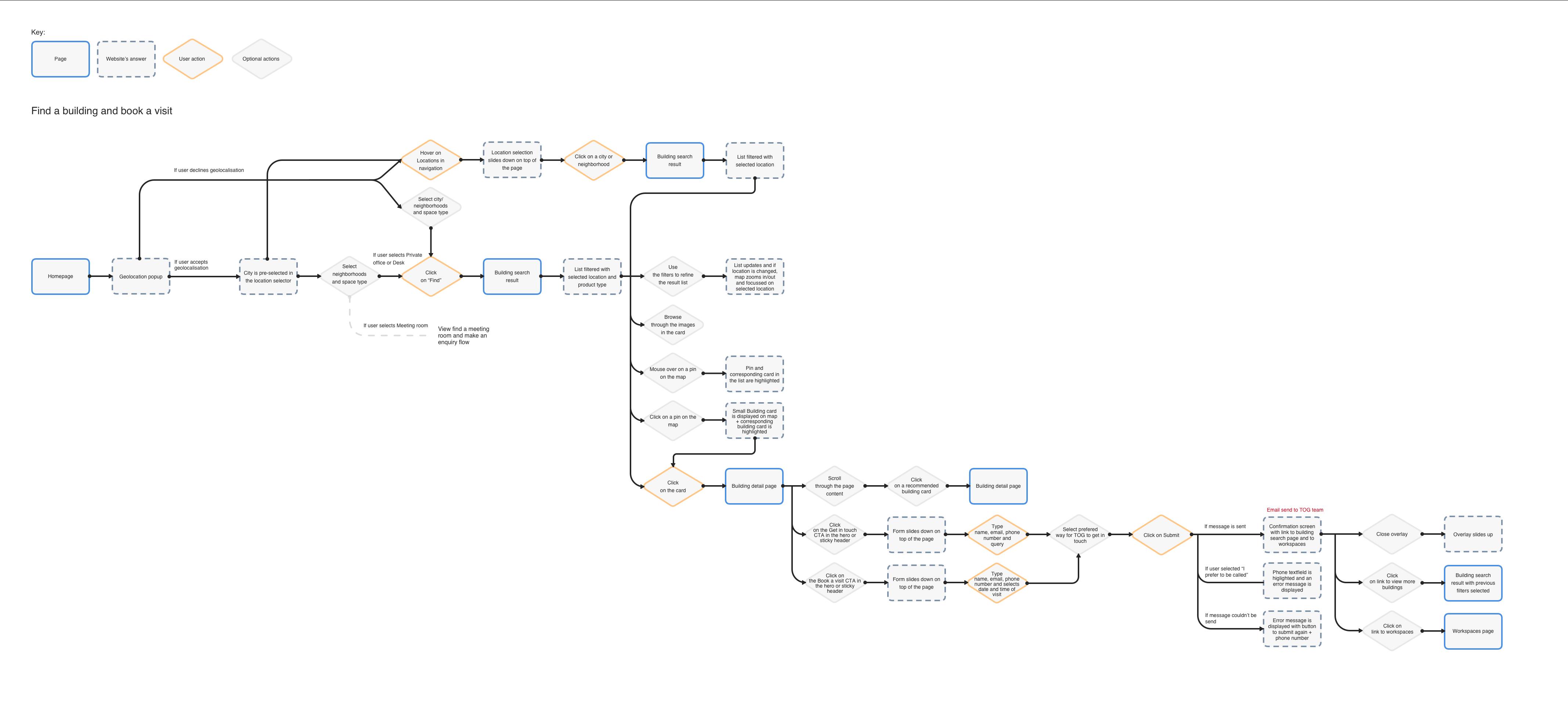 UF1 - Find a building v2 Copy 3
